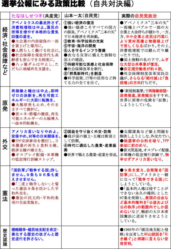 Senkyokouhou_hikaku1