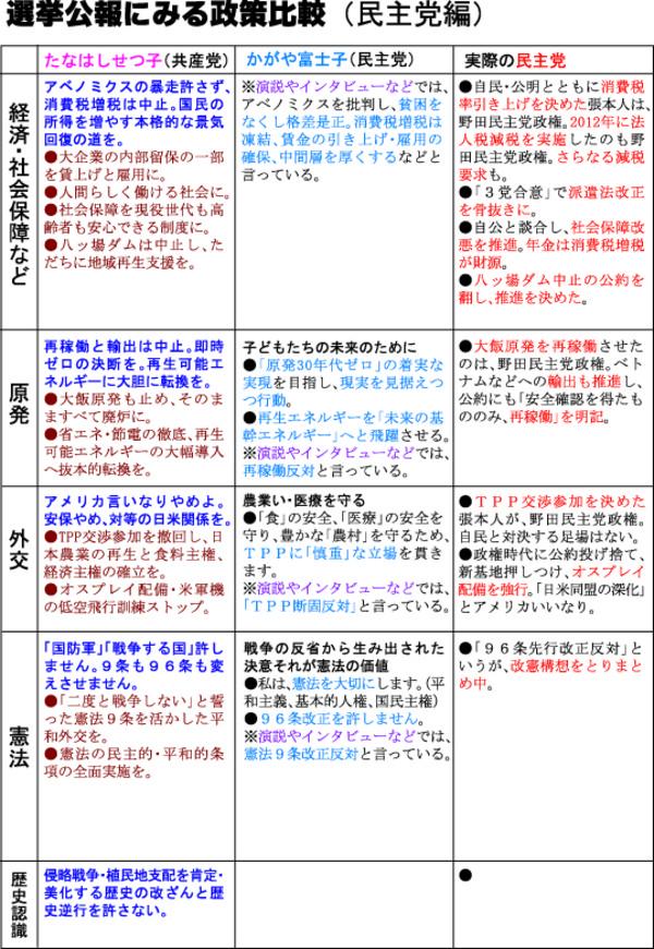 Senkyokouhou_hikaku_minsyu